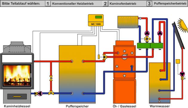 festbrennstoffe-schema-integration-kaminofen-in-heizsystem